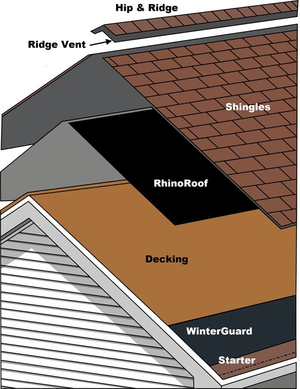 Integrity roof system: hip and ridge, ridge vent, shingles, rhino roof, decking, winter guard, starter